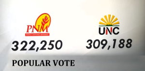 PNM Won the Popular Vote